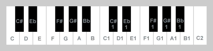 piano with sound names on keys